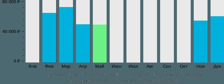 Динамика стоимости авиабилетов из Южно-Сахалинска в Куала-Лумпур по месяцам