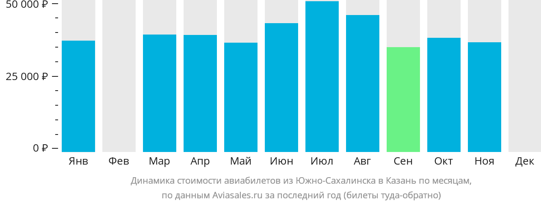 Динамика стоимости авиабилетов из Южно-Сахалинска в Казань по месяцам