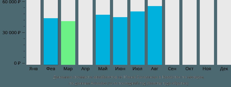 Динамика стоимости авиабилетов из Южно-Сахалинска в Казахстан по месяцам