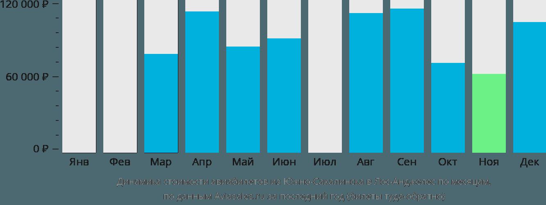 Динамика стоимости авиабилетов из Южно-Сахалинска в Лос-Анджелес по месяцам