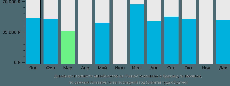 Динамика стоимости авиабилетов из Южно-Сахалинска в Худжанд по месяцам