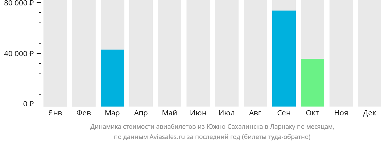 Динамика стоимости авиабилетов из Южно-Сахалинска в Ларнаку по месяцам