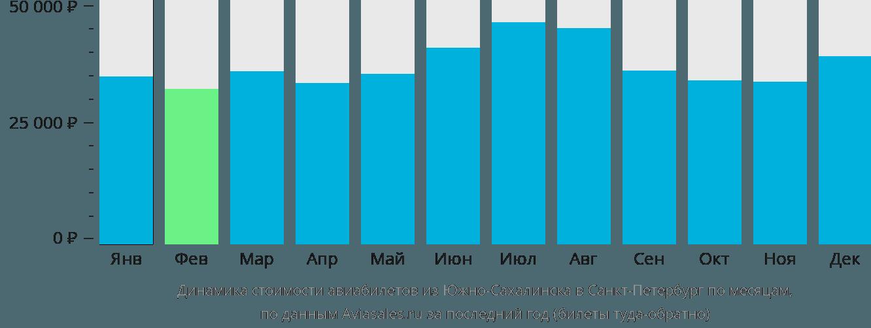 Динамика стоимости авиабилетов из Южно-Сахалинска в Санкт-Петербург по месяцам