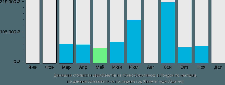 Динамика стоимости авиабилетов из Южно-Сахалинска в Лондон по месяцам