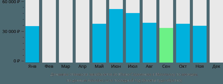 Динамика стоимости авиабилетов из Южно-Сахалинска в Махачкалу по месяцам