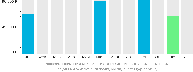 Динамика стоимости авиабилетов из Южно-Сахалинска в Майами по месяцам