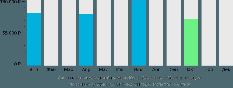 Динамика стоимости авиабилетов из Южно-Сахалинска в Мале по месяцам