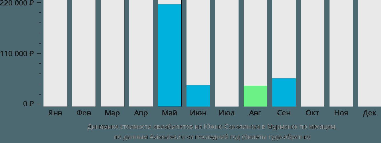 Динамика стоимости авиабилетов из Южно-Сахалинска в Мурманск по месяцам
