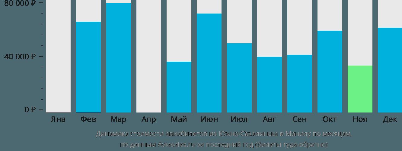Динамика стоимости авиабилетов из Южно-Сахалинска в Манилу по месяцам