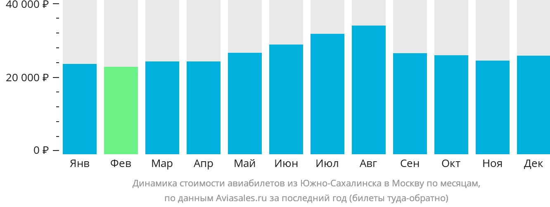Динамика стоимости авиабилетов из Южно-Сахалинска в Москву по месяцам