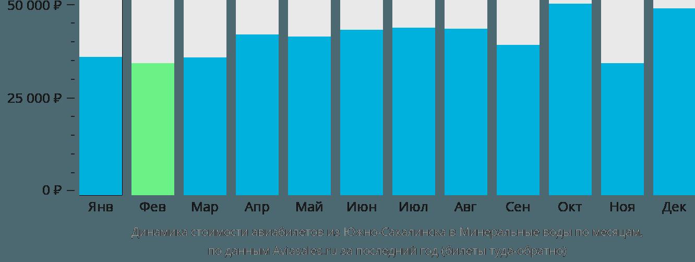 Динамика стоимости авиабилетов из Южно-Сахалинска в Минеральные воды по месяцам