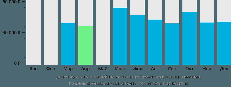 Динамика стоимости авиабилетов из Южно-Сахалинска в Минск по месяцам
