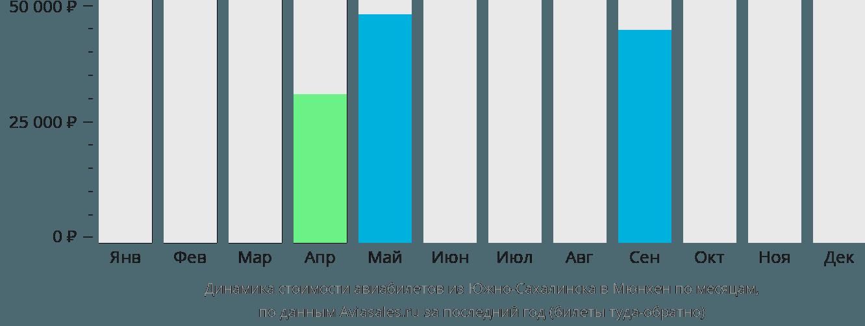 Динамика стоимости авиабилетов из Южно-Сахалинска в Мюнхен по месяцам