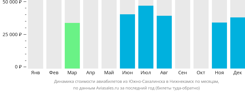 Динамика стоимости авиабилетов из Южно-Сахалинска в Нижнекамск по месяцам