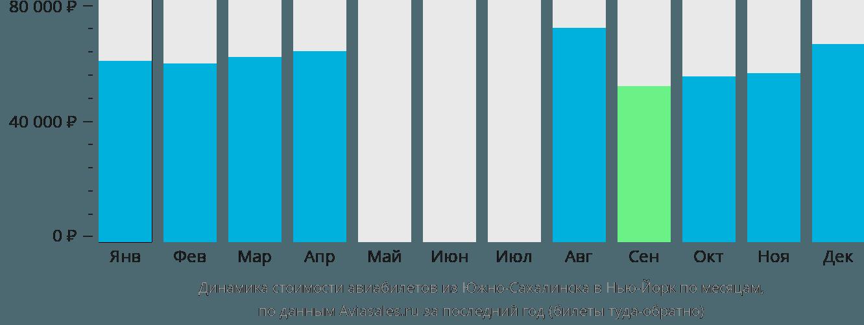 Динамика стоимости авиабилетов из Южно-Сахалинска в Нью-Йорк по месяцам