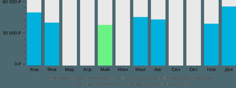 Динамика стоимости авиабилетов из Южно-Сахалинска во Владикавказ по месяцам