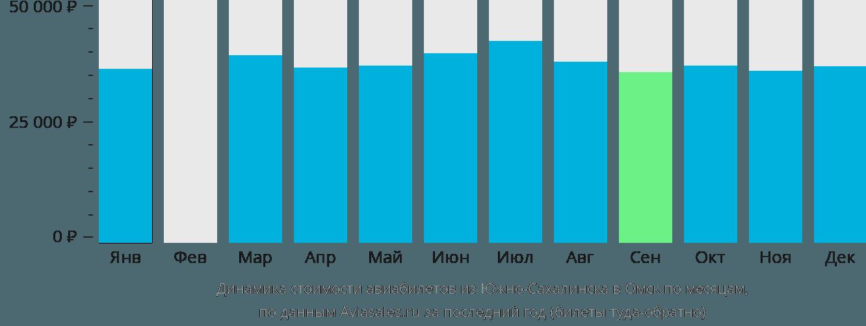 Динамика стоимости авиабилетов из Южно-Сахалинска в Омск по месяцам