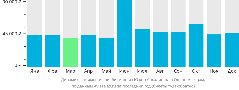 Динамика стоимости авиабилетов из Южно-Сахалинска в Ош по месяцам