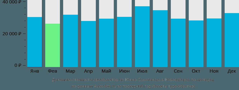 Динамика стоимости авиабилетов из Южно-Сахалинска в Новосибирск по месяцам