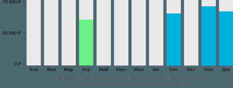 Динамика стоимости авиабилетов из Южно-Сахалинска в Париж по месяцам