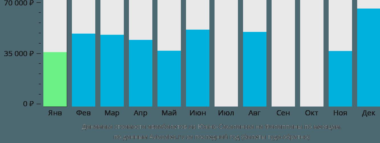 Динамика стоимости авиабилетов из Южно-Сахалинска на Филиппины по месяцам