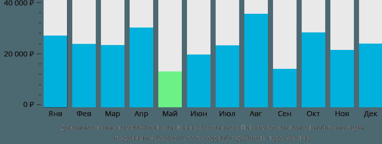 Динамика стоимости авиабилетов из Южно-Сахалинска в Петропавловск-Камчатский по месяцам