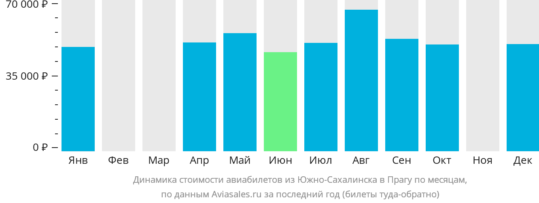 Динамика стоимости авиабилетов из Южно-Сахалинска в Прагу по месяцам