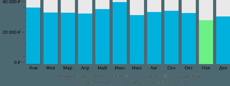 Динамика стоимости авиабилетов из Южно-Сахалинска в Пусана по месяцам
