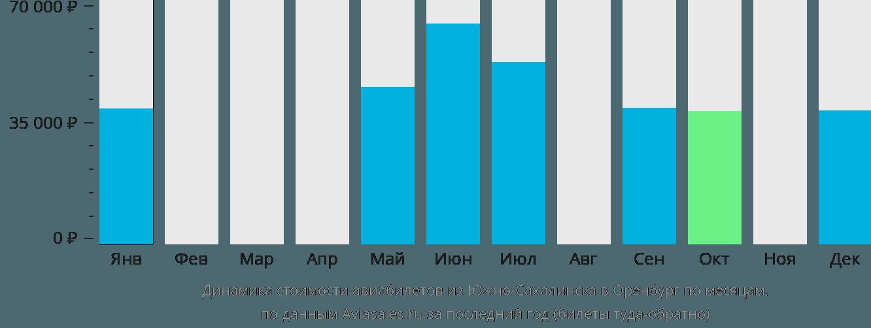 Динамика стоимости авиабилетов из Южно-Сахалинска в Оренбург по месяцам