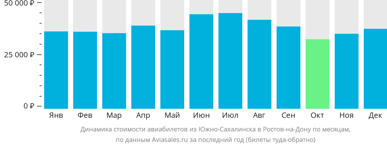 Динамика стоимости авиабилетов из Южно-Сахалинска в Ростов-на-Дону по месяцам