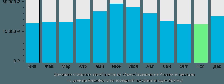 Динамика стоимости авиабилетов из Южно-Сахалинска в Россию по месяцам
