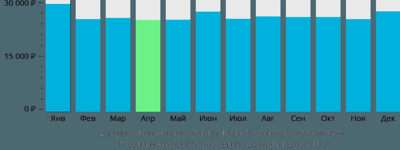 Динамика стоимости авиабилетов из Южно-Сахалинска в Сеул по месяцам