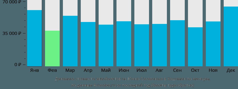 Динамика стоимости авиабилетов из Южно-Сахалинска в Хошимин по месяцам