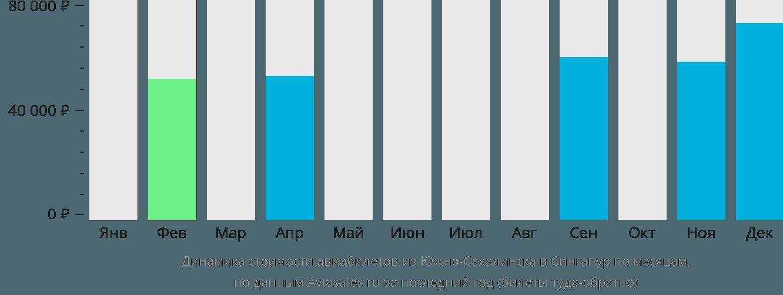 Динамика стоимости авиабилетов из Южно-Сахалинска в Сингапур по месяцам