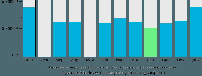 Динамика стоимости авиабилетов из Южно-Сахалинска в Шанхай по месяцам