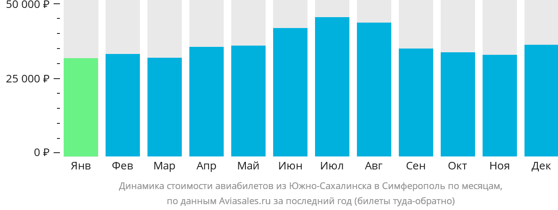 Динамика стоимости авиабилетов из Южно-Сахалинска в Симферополь  по месяцам