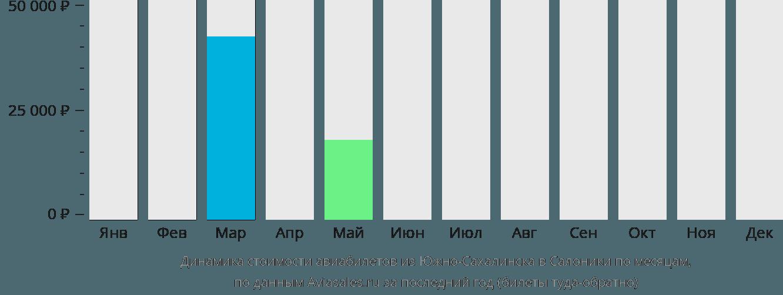 Динамика стоимости авиабилетов из Южно-Сахалинска в Салоники по месяцам