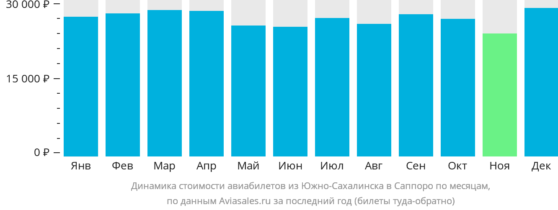 Динамика стоимости авиабилетов из Южно-Сахалинска в Саппоро по месяцам