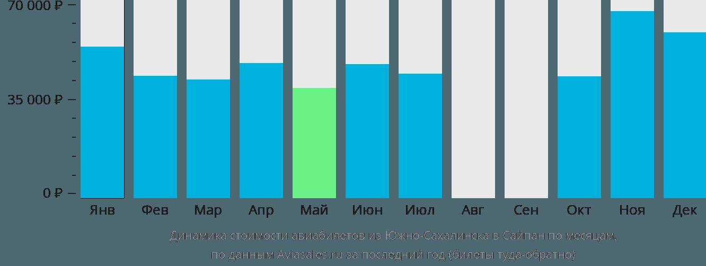 Динамика стоимости авиабилетов из Южно-Сахалинска в Сайпан по месяцам
