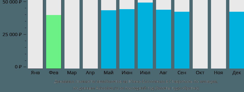 Динамика стоимости авиабилетов из Южно-Сахалинска в Ставрополь по месяцам