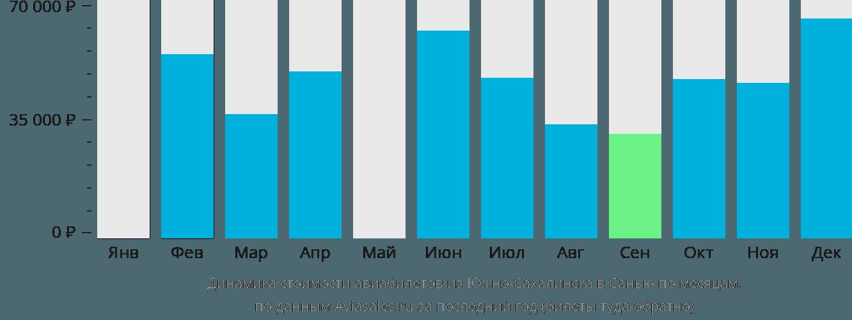 Динамика стоимости авиабилетов из Южно-Сахалинска в Санью по месяцам