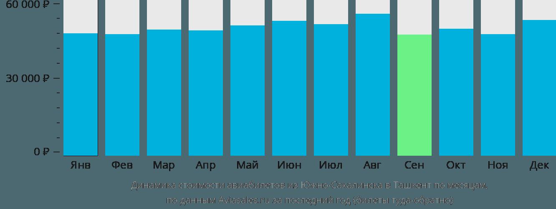 Динамика стоимости авиабилетов из Южно-Сахалинска в Ташкент по месяцам