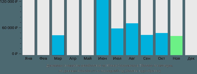 Динамика стоимости авиабилетов из Южно-Сахалинска в Тбилиси по месяцам