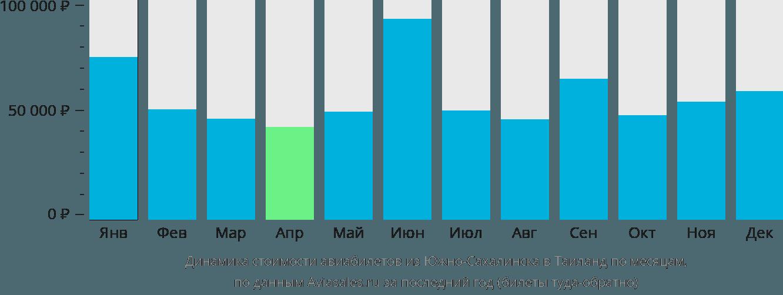 Динамика стоимости авиабилетов из Южно-Сахалинска в Таиланд по месяцам