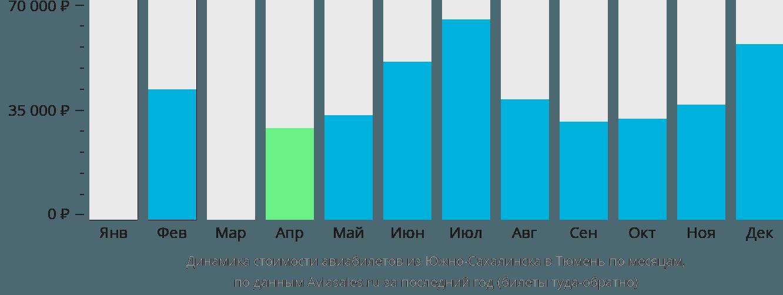 Динамика стоимости авиабилетов из Южно-Сахалинска в Тюмень по месяцам
