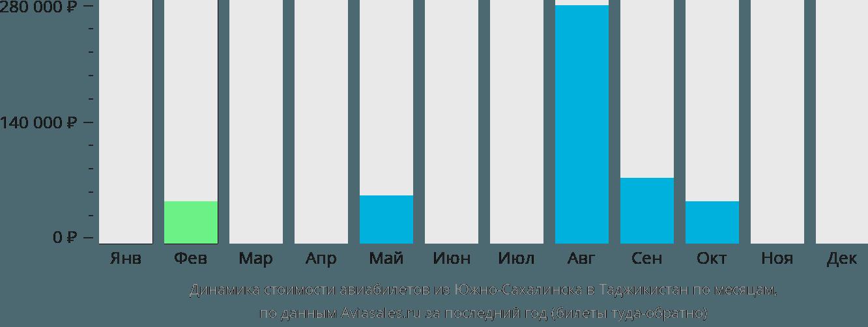 Динамика стоимости авиабилетов из Южно-Сахалинска в Таджикистан по месяцам