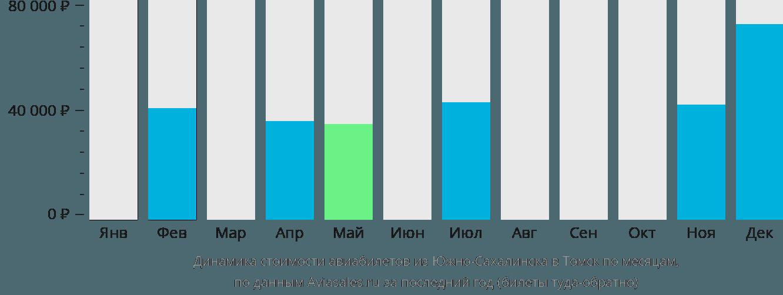 Динамика стоимости авиабилетов из Южно-Сахалинска в Томск по месяцам