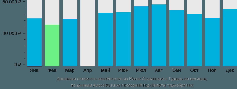 Динамика стоимости авиабилетов из Южно-Сахалинска в Турцию по месяцам