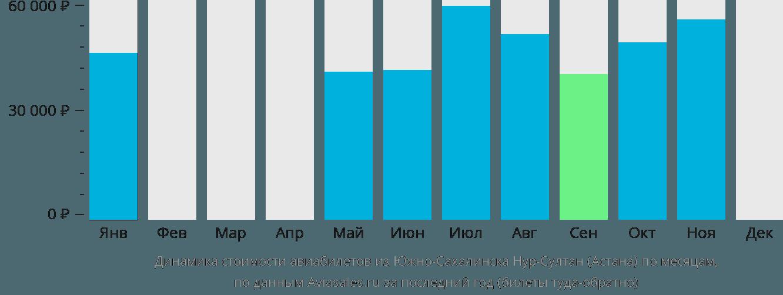 Динамика стоимости авиабилетов из Южно-Сахалинска в Астану по месяцам