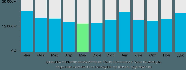 Динамика стоимости авиабилетов из Южно-Сахалинска в Токио по месяцам